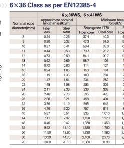 bảng thông số kỹ thuật cáp thép chịu lực